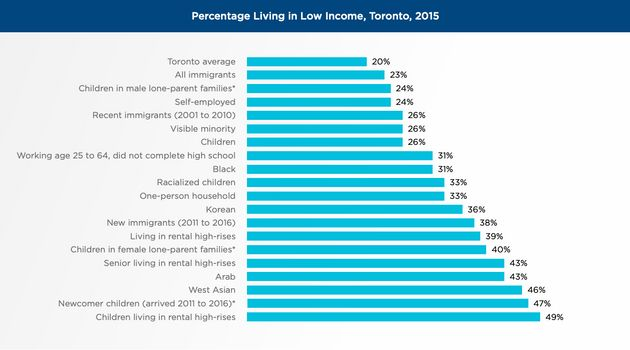 Toronto Is Canada's Poverty Capital For Working-Age