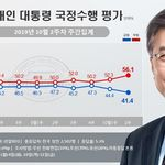 문재인 대통령의 지지율이 40% 초반을