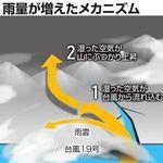 台風19号は「特殊な雨台風」と専門家。進路が山がちな地形だったことも大雨に拍車か
