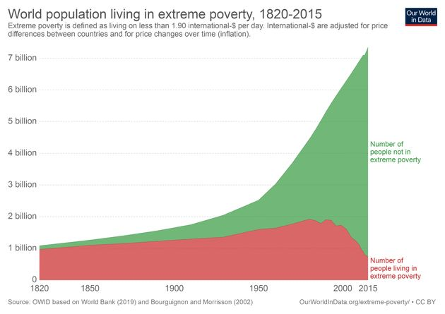 La population mondiale sous (en rouge) et au dessus (en vert) du seuil d'extrême pauvreté de 1820 à