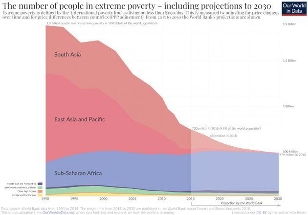La baisse de l'extrême pauvreté depuis 1990, par
