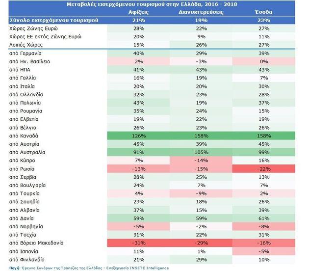 Πώς κινήθηκε ο ελληνικός τουρισμός τη διετία