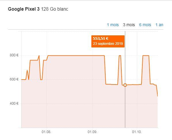 L'évolution du prix du Google Pixel 3 constaté par le comparateur de prix