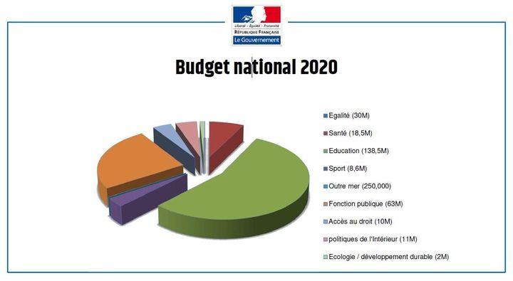 Le budget à l'égalité femmes-hommes de Marlène Schiappa atteint 1,116 milliard d'euros.