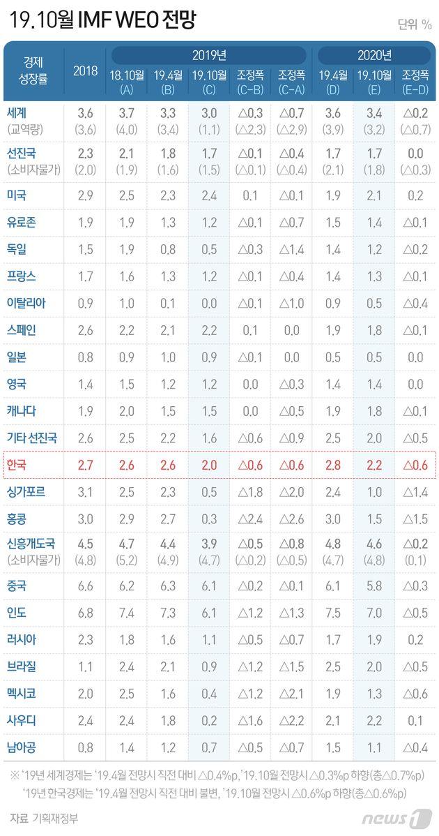 IMF가 올해 한국 경제성장률을 대폭 낮췄다