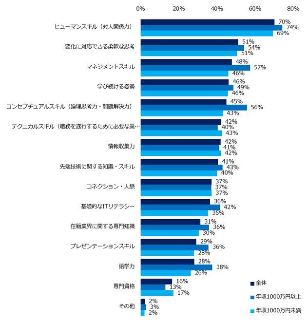 「第4次産業革命」とは?結果として、職を失う不安があると回答する人が4割も。