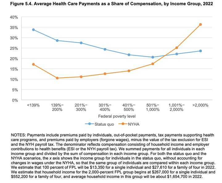 The Rand Corporation's analysis of changes in health care payments, by income group, under the proposed New York Health Act.