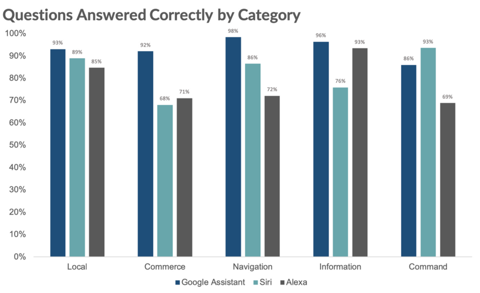 Google Assistant s'en sort mieux que ses concurrents dans quatre