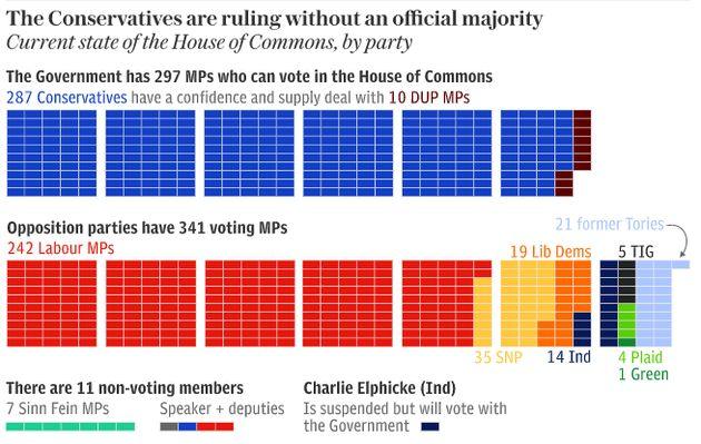 Les différentes forces au parlement