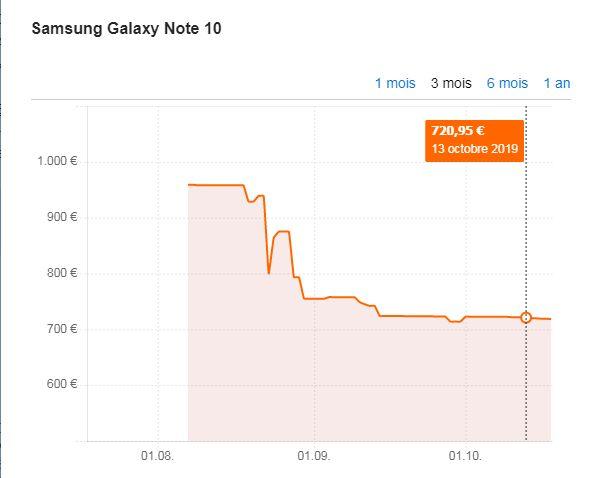 L'évolution du prix moyen d'un Samsung Galaxy Note 10 depuis sa sortie en août