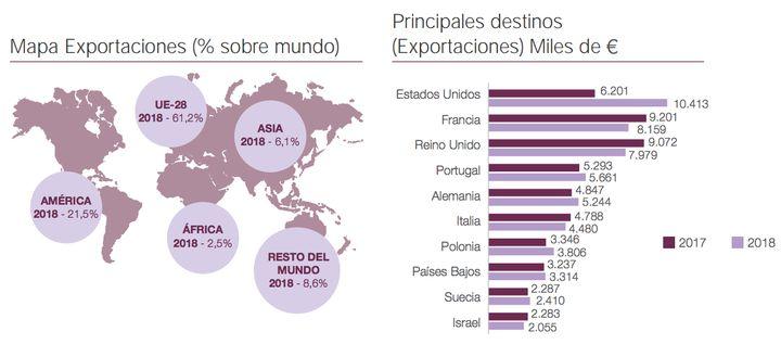 Exportaciones de turrón.