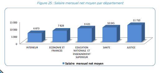 Rapport sur les ressources humaines accompagnant le PLF