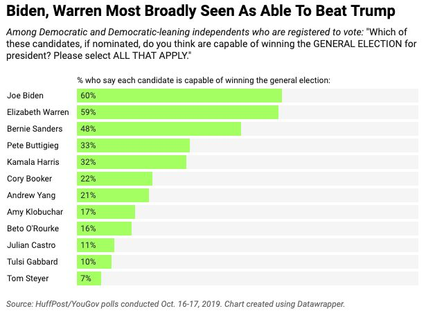 Sixty percent of Democratic and Democratic-leaning voters say they think Biden is capable of winning the general election, a