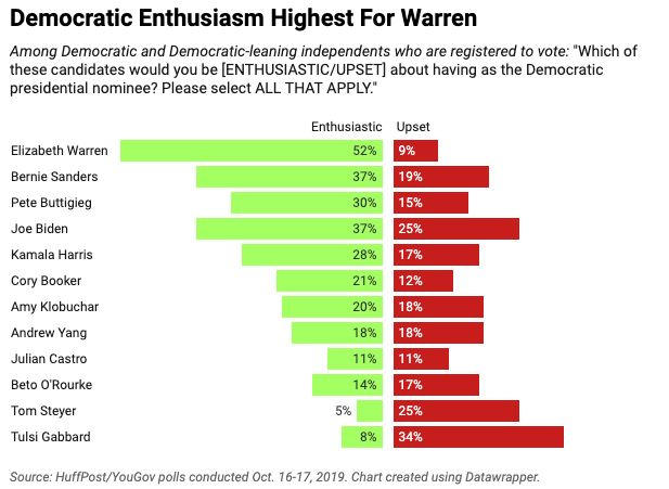 About half of Democratic and Democratic-leaning voters pick Elizabeth Warren as someone they'd be enthusiastic to see nominat