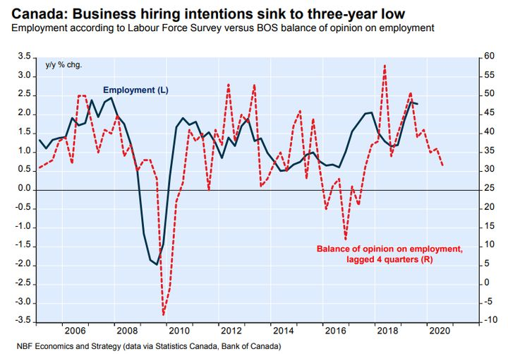 This chart from National Bank Financial shows employment growth tracking hiring intentions over the past 10 years. Hiring intentions have now turned down, presaging a downturn in job growth.
