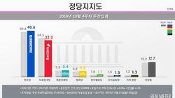 더불어 민주당 지지율이 40%를