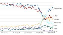 Ce que disent les sondages en vue des élections anticipées au