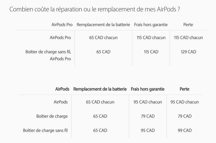 Vous n'avez pas intérêt à perdre vos Airpods Pro