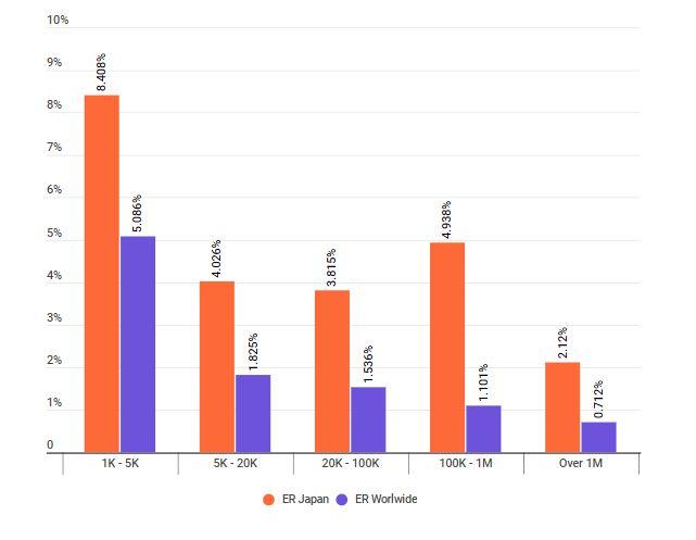 Engagement Rate στην Ιαπωνία /Credit: HypeAuditor