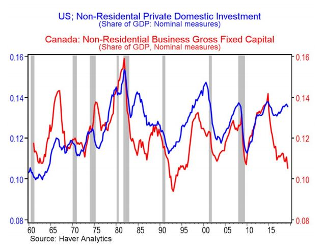 This chart shows business investment as a share of Canada's economy, going back to the 1960s. Current...