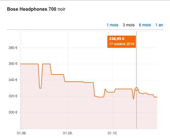 Le Bose Headphones 700 se vendait en réalité 330 euros en moyenne, et non 399 comme affiché par le