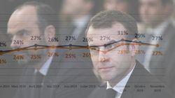SONDAGE EXCLUSIF - Nouveau coup d'arrêt pour la popularité de Macron et