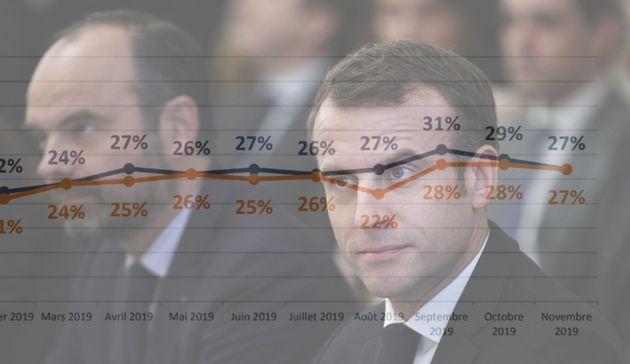 La cote de popularité d'Emmanuel Macron et d'Edouard Philippe marque un nouvel arrêt en novembre 2019,...