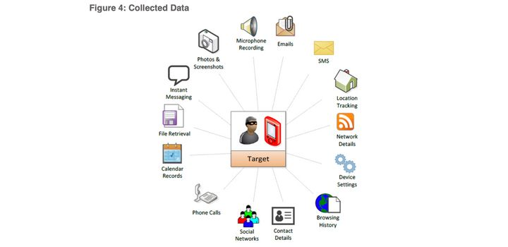 Pegasus can be used to collect all kinds of data—not just tracking calls, but even your calendar, locations, and files.