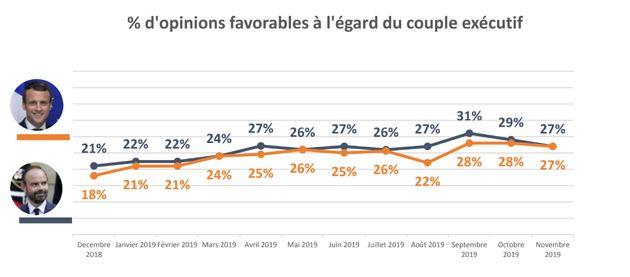 La cote de popularité d'Emmanuel Macron et d'Edouard Philippe a fléchi au mois de novembre