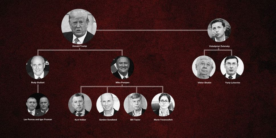 Here are some of the key players involved in President Donald Trump's pressuring of Ukrainian officials to investigate his po