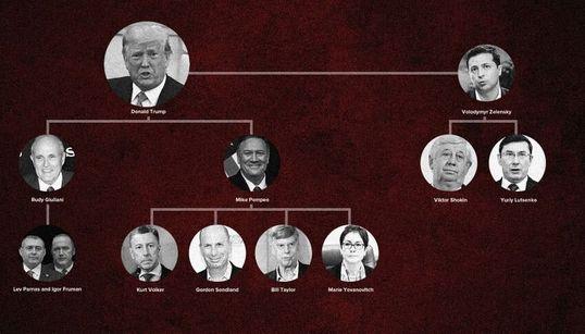 Vous vous perdez dans l'affaire Trump-Ukraine? On vous présente les