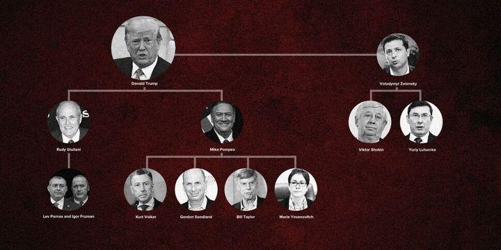 Les principaux protagonistes de l'affaire Trump-Ukraine