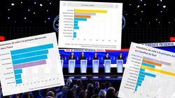 Ce que disent les sondages à 1 an de l'élection présidentielle