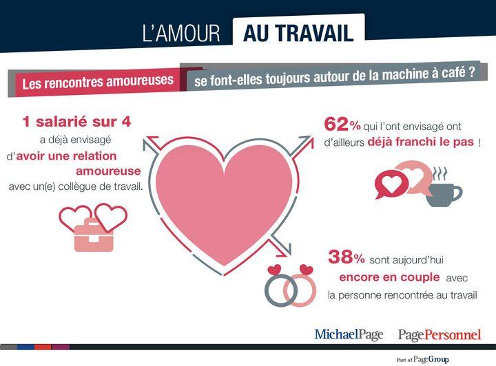 26 % des salariés ont déjà envisagé d'avoir une relation amoureuse au travail. Parmi eux, 62 % ont déjà franchi le pas et 38 % sont même actuellement en couple avec une personne rencontrée au travail.