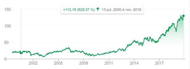 Le cours de bourse d'Airbus depuis