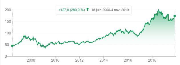Le cours de bourse d'ADP depuis