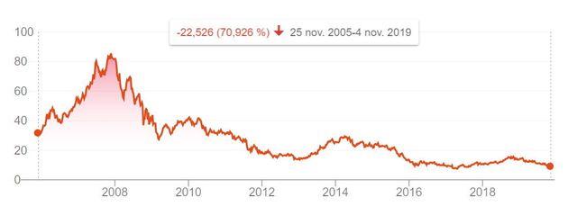Le cours de bourse d'EDF depuis