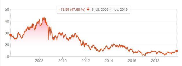 Le cours de bourse d'Engie depuis