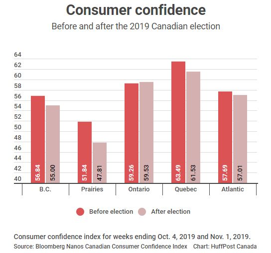 A consumer confidence graph shows how the Prairies is the only part of the country with a score below 50.