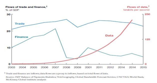 Come l'economia digitale cambia la