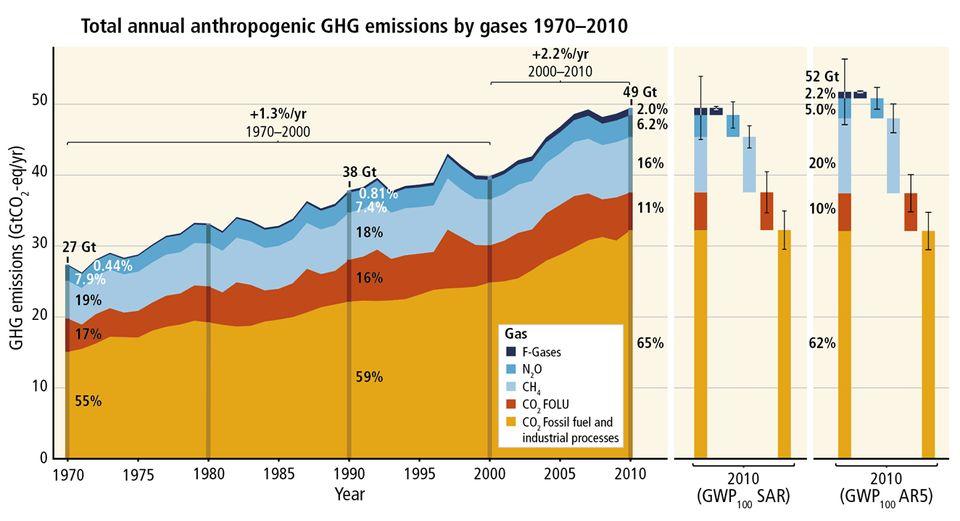 Η ανθρωπότητα σήμερα εκλύει στην ατμόσφαιρα περίπου 50 δισεκ. τόνους (50 Gt) ισοδύναμου διοξειδίου του...