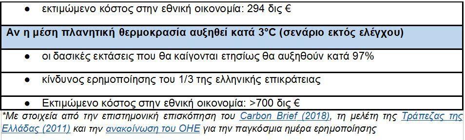 Οι βασικότερες συνέπειες για την Ελλάδα από την κλιματική