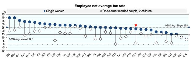 This chart from the OECD shows that the net average tax rate for a single worker (blue circles) is lower...