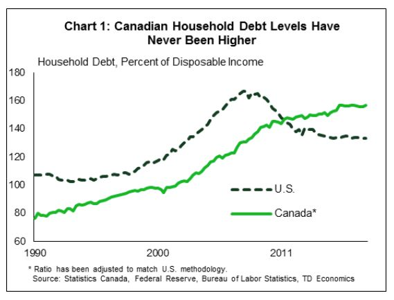 This chart from TD Economics shows how Americans' debt levels peaked and started to decline during the financial crisis a decade ago, while Canadians' debt has continued to climb.