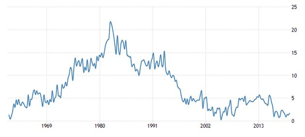 A chart showing Canada's savings rate — the percentage of income households manage to save after...