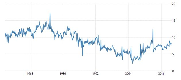 A chart showing the savings rate in the U.S. declined for a long time before starting to bounce back...