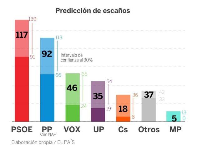 Législatives en Espagne: Le HuffPost espagnol répond à 5 questions