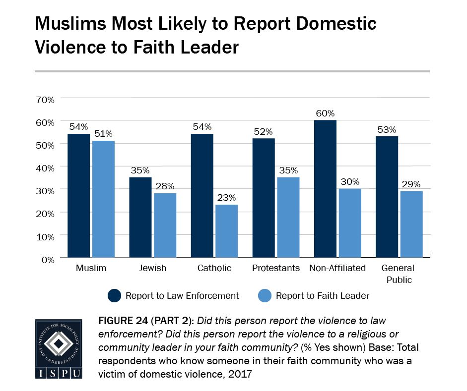 Domestic violence occurs in the Muslim community as often as it does in Christian and nonaffiliated communities, but Muslim v