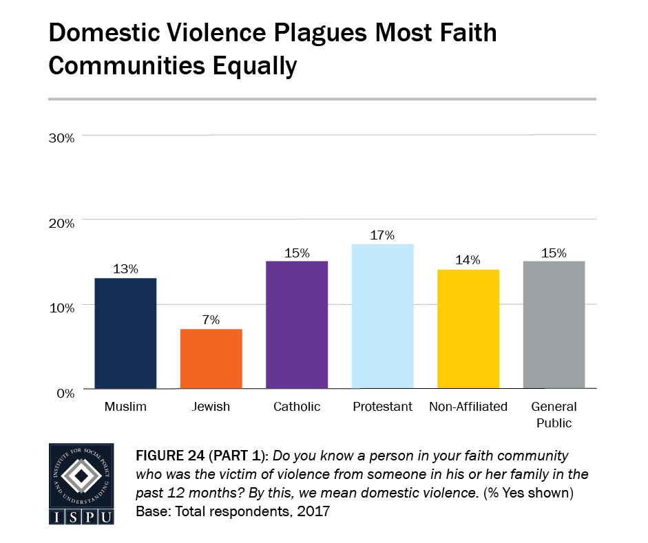 According to theInstitute for Social Policy and Understanding, Muslims are generally as likely as any other faith/nonfa