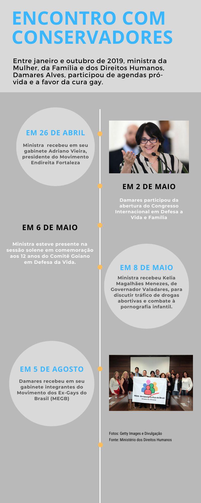 Reuniões com religiosos e conservadores marcam agenda de Damares Alves no Ministério de Direitos
